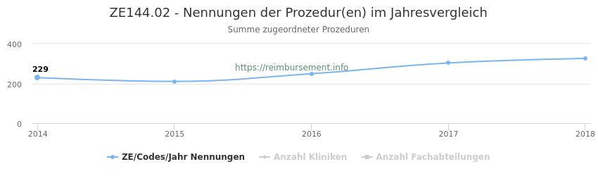 ZE144.02 Nennungen der Prozeduren und Anzahl der einsetzenden Kliniken, Fachabteilungen pro Jahr