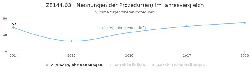 ZE144.03 Nennungen der Prozeduren und Anzahl der einsetzenden Kliniken, Fachabteilungen pro Jahr