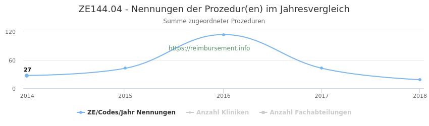 ZE144.04 Nennungen der Prozeduren und Anzahl der einsetzenden Kliniken, Fachabteilungen pro Jahr