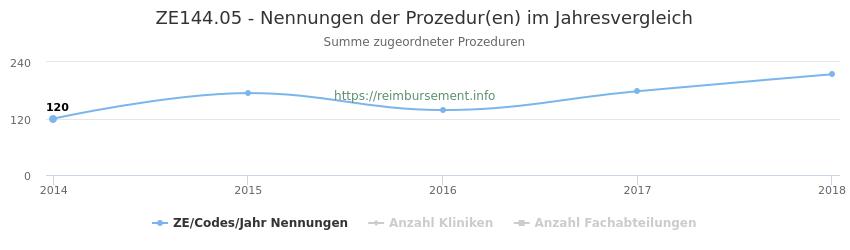 ZE144.05 Nennungen der Prozeduren und Anzahl der einsetzenden Kliniken, Fachabteilungen pro Jahr