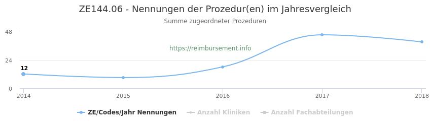 ZE144.06 Nennungen der Prozeduren und Anzahl der einsetzenden Kliniken, Fachabteilungen pro Jahr