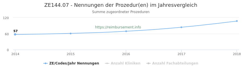 ZE144.07 Nennungen der Prozeduren und Anzahl der einsetzenden Kliniken, Fachabteilungen pro Jahr