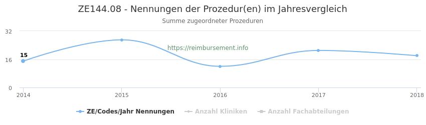 ZE144.08 Nennungen der Prozeduren und Anzahl der einsetzenden Kliniken, Fachabteilungen pro Jahr