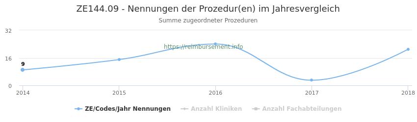 ZE144.09 Nennungen der Prozeduren und Anzahl der einsetzenden Kliniken, Fachabteilungen pro Jahr