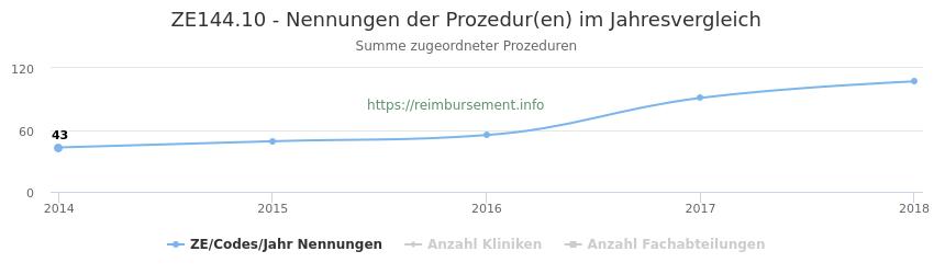 ZE144.10 Nennungen der Prozeduren und Anzahl der einsetzenden Kliniken, Fachabteilungen pro Jahr