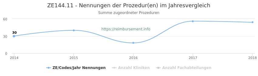 ZE144.11 Nennungen der Prozeduren und Anzahl der einsetzenden Kliniken, Fachabteilungen pro Jahr
