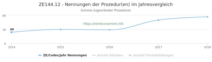 ZE144.12 Nennungen der Prozeduren und Anzahl der einsetzenden Kliniken, Fachabteilungen pro Jahr