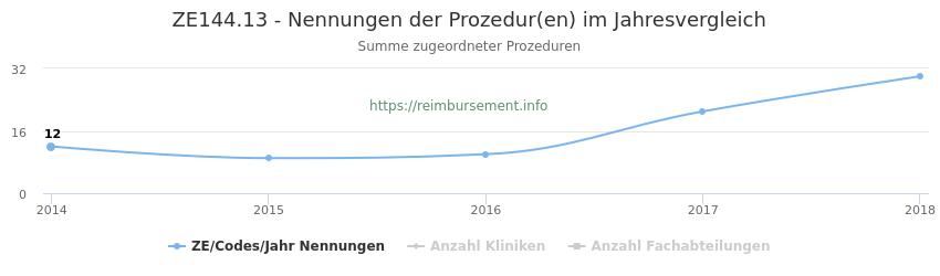 ZE144.13 Nennungen der Prozeduren und Anzahl der einsetzenden Kliniken, Fachabteilungen pro Jahr