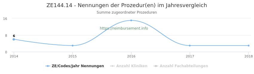ZE144.14 Nennungen der Prozeduren und Anzahl der einsetzenden Kliniken, Fachabteilungen pro Jahr