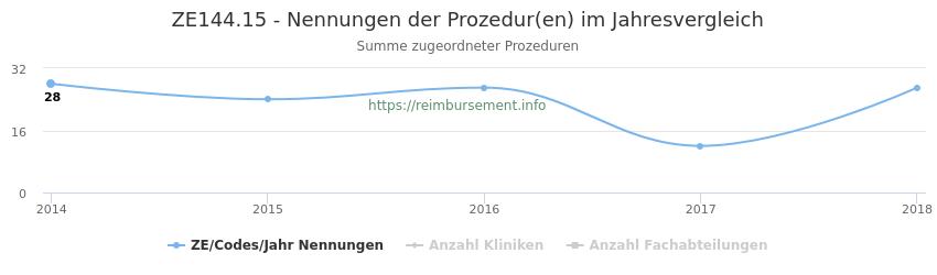 ZE144.15 Nennungen der Prozeduren und Anzahl der einsetzenden Kliniken, Fachabteilungen pro Jahr