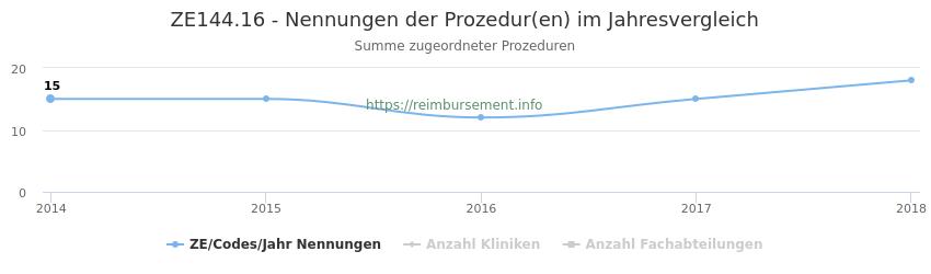 ZE144.16 Nennungen der Prozeduren und Anzahl der einsetzenden Kliniken, Fachabteilungen pro Jahr