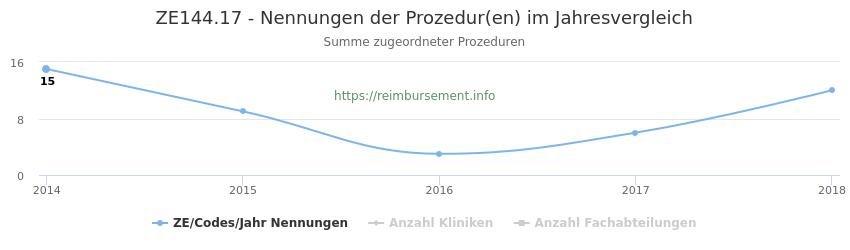 ZE144.17 Nennungen der Prozeduren und Anzahl der einsetzenden Kliniken, Fachabteilungen pro Jahr