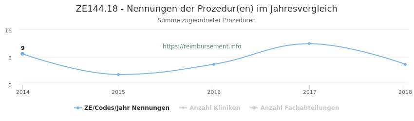 ZE144.18 Nennungen der Prozeduren und Anzahl der einsetzenden Kliniken, Fachabteilungen pro Jahr