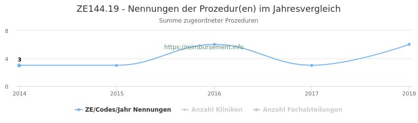 ZE144.19 Nennungen der Prozeduren und Anzahl der einsetzenden Kliniken, Fachabteilungen pro Jahr