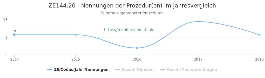 ZE144.20 Nennungen der Prozeduren und Anzahl der einsetzenden Kliniken, Fachabteilungen pro Jahr