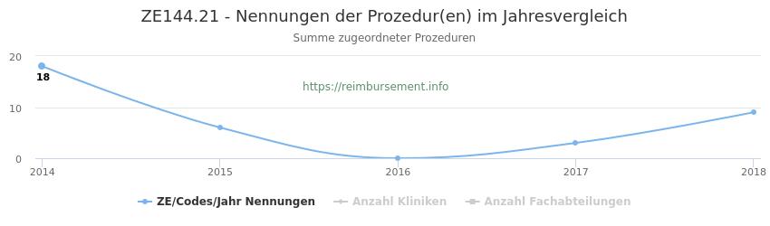 ZE144.21 Nennungen der Prozeduren und Anzahl der einsetzenden Kliniken, Fachabteilungen pro Jahr