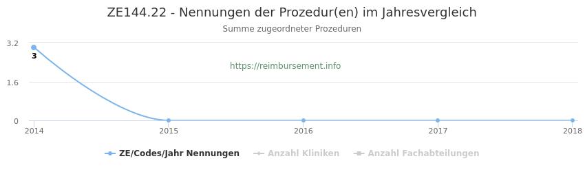 ZE144.22 Nennungen der Prozeduren und Anzahl der einsetzenden Kliniken, Fachabteilungen pro Jahr