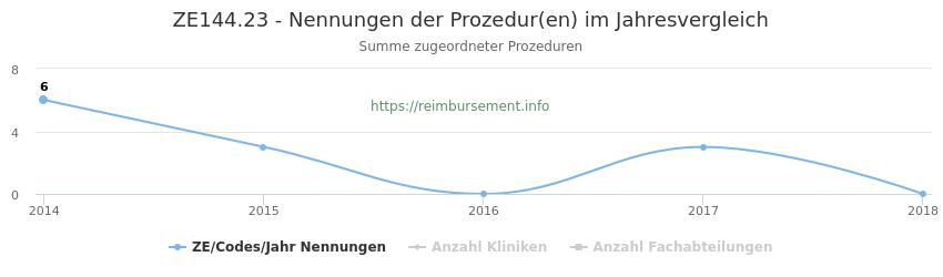 ZE144.23 Nennungen der Prozeduren und Anzahl der einsetzenden Kliniken, Fachabteilungen pro Jahr