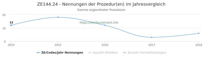 ZE144.24 Nennungen der Prozeduren und Anzahl der einsetzenden Kliniken, Fachabteilungen pro Jahr