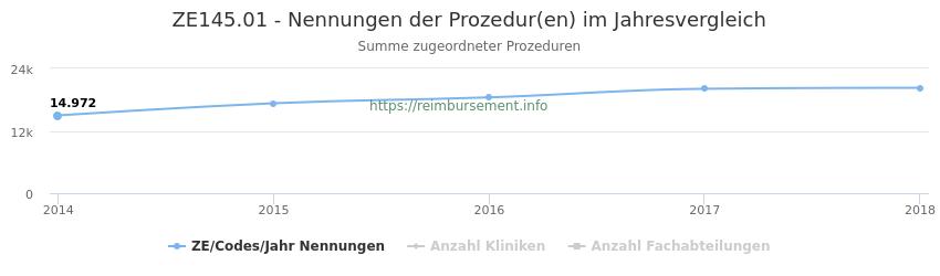 ZE145.01 Nennungen der Prozeduren und Anzahl der einsetzenden Kliniken, Fachabteilungen pro Jahr