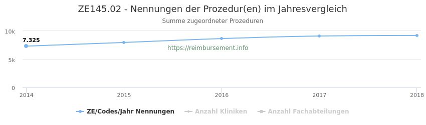 ZE145.02 Nennungen der Prozeduren und Anzahl der einsetzenden Kliniken, Fachabteilungen pro Jahr