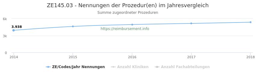 ZE145.03 Nennungen der Prozeduren und Anzahl der einsetzenden Kliniken, Fachabteilungen pro Jahr