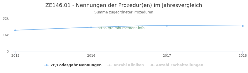 ZE146.01 Nennungen der Prozeduren und Anzahl der einsetzenden Kliniken, Fachabteilungen pro Jahr
