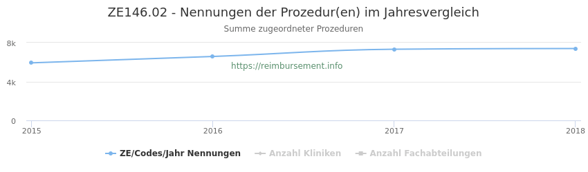 ZE146.02 Nennungen der Prozeduren und Anzahl der einsetzenden Kliniken, Fachabteilungen pro Jahr