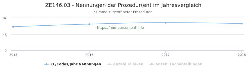 ZE146.03 Nennungen der Prozeduren und Anzahl der einsetzenden Kliniken, Fachabteilungen pro Jahr