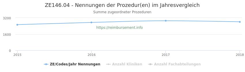 ZE146.04 Nennungen der Prozeduren und Anzahl der einsetzenden Kliniken, Fachabteilungen pro Jahr