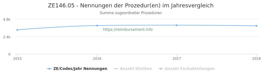 ZE146.05 Nennungen der Prozeduren und Anzahl der einsetzenden Kliniken, Fachabteilungen pro Jahr