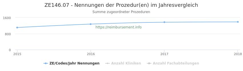 ZE146.07 Nennungen der Prozeduren und Anzahl der einsetzenden Kliniken, Fachabteilungen pro Jahr