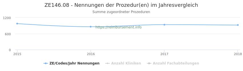 ZE146.08 Nennungen der Prozeduren und Anzahl der einsetzenden Kliniken, Fachabteilungen pro Jahr