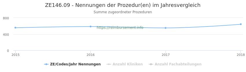 ZE146.09 Nennungen der Prozeduren und Anzahl der einsetzenden Kliniken, Fachabteilungen pro Jahr