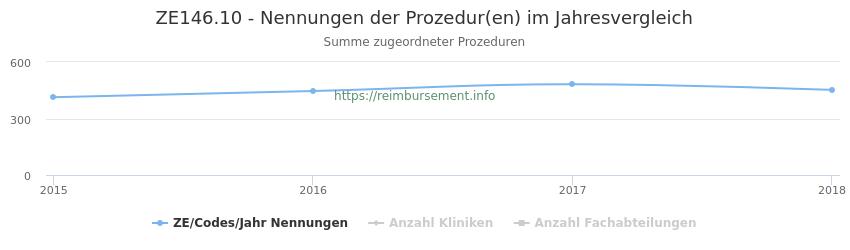 ZE146.10 Nennungen der Prozeduren und Anzahl der einsetzenden Kliniken, Fachabteilungen pro Jahr