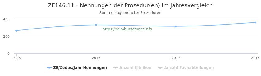 ZE146.11 Nennungen der Prozeduren und Anzahl der einsetzenden Kliniken, Fachabteilungen pro Jahr