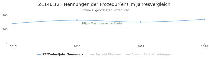 ZE146.12 Nennungen der Prozeduren und Anzahl der einsetzenden Kliniken, Fachabteilungen pro Jahr