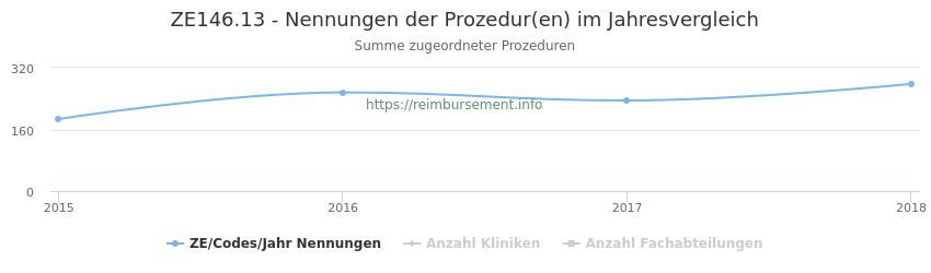 ZE146.13 Nennungen der Prozeduren und Anzahl der einsetzenden Kliniken, Fachabteilungen pro Jahr