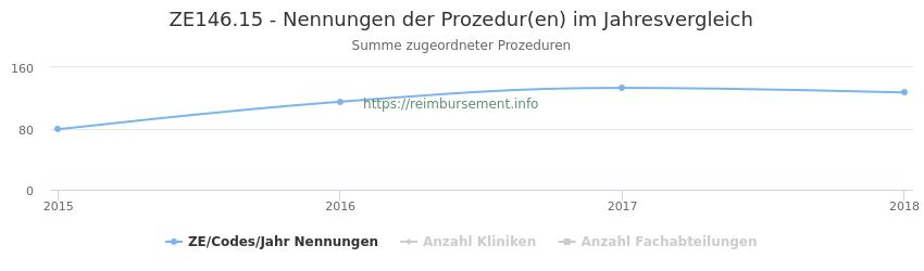 ZE146.15 Nennungen der Prozeduren und Anzahl der einsetzenden Kliniken, Fachabteilungen pro Jahr