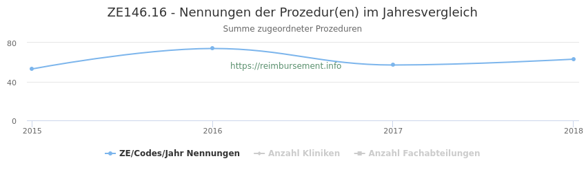 ZE146.16 Nennungen der Prozeduren und Anzahl der einsetzenden Kliniken, Fachabteilungen pro Jahr