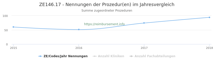 ZE146.17 Nennungen der Prozeduren und Anzahl der einsetzenden Kliniken, Fachabteilungen pro Jahr