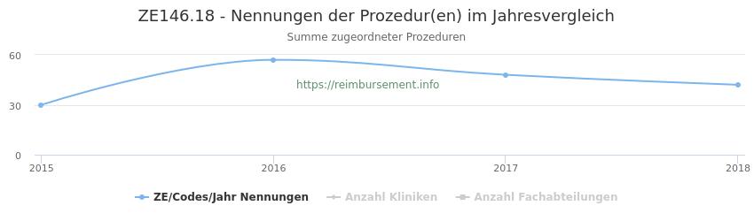 ZE146.18 Nennungen der Prozeduren und Anzahl der einsetzenden Kliniken, Fachabteilungen pro Jahr