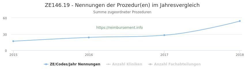 ZE146.19 Nennungen der Prozeduren und Anzahl der einsetzenden Kliniken, Fachabteilungen pro Jahr