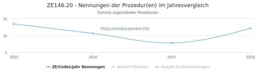 ZE146.20 Nennungen der Prozeduren und Anzahl der einsetzenden Kliniken, Fachabteilungen pro Jahr