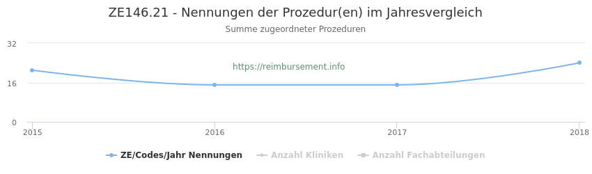 ZE146.21 Nennungen der Prozeduren und Anzahl der einsetzenden Kliniken, Fachabteilungen pro Jahr
