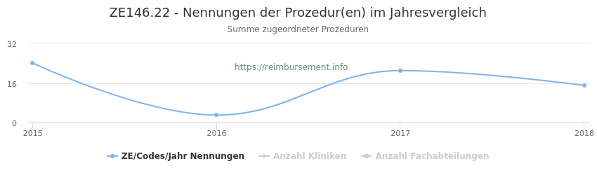 ZE146.22 Nennungen der Prozeduren und Anzahl der einsetzenden Kliniken, Fachabteilungen pro Jahr