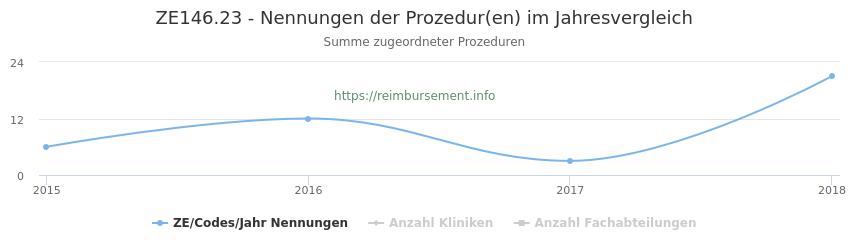 ZE146.23 Nennungen der Prozeduren und Anzahl der einsetzenden Kliniken, Fachabteilungen pro Jahr