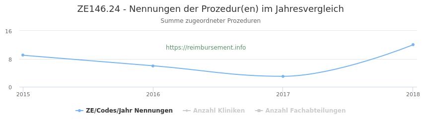 ZE146.24 Nennungen der Prozeduren und Anzahl der einsetzenden Kliniken, Fachabteilungen pro Jahr