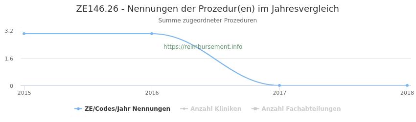 ZE146.26 Nennungen der Prozeduren und Anzahl der einsetzenden Kliniken, Fachabteilungen pro Jahr