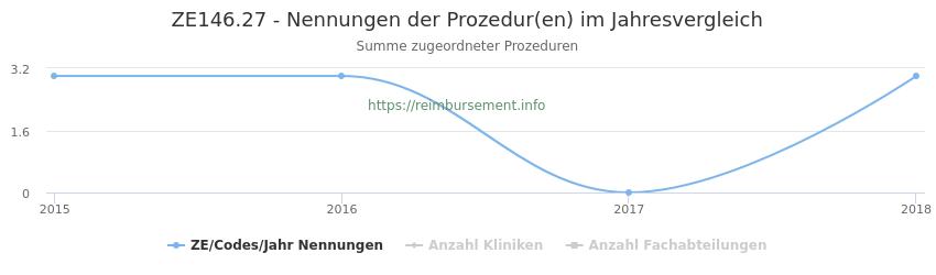 ZE146.27 Nennungen der Prozeduren und Anzahl der einsetzenden Kliniken, Fachabteilungen pro Jahr